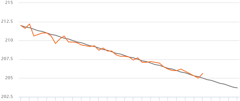 Weight Today Chart your weight over time